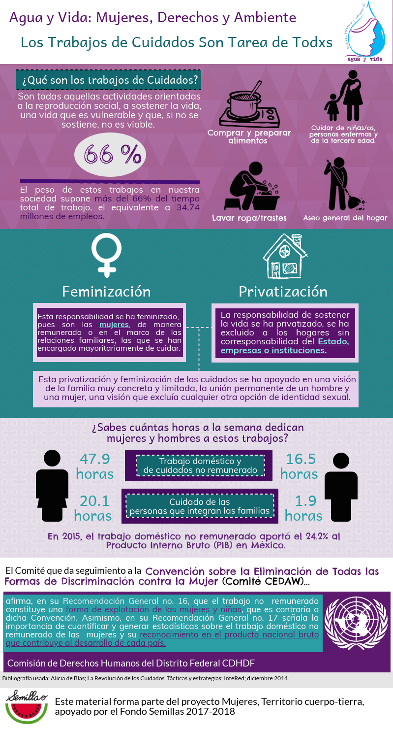 Infografía: Trabajo Doméstico y de Cuidados