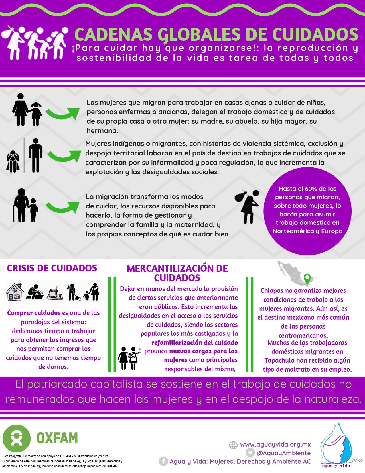 Infografia Cadenas Globales de Cuidados