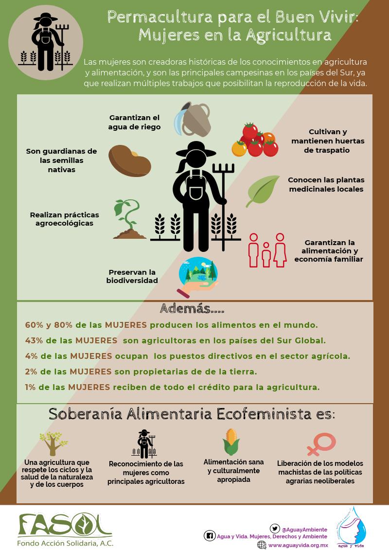 Mujeres y Agricultura