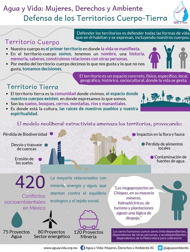 Infografía Territorio Cuerpo-Tierra 1