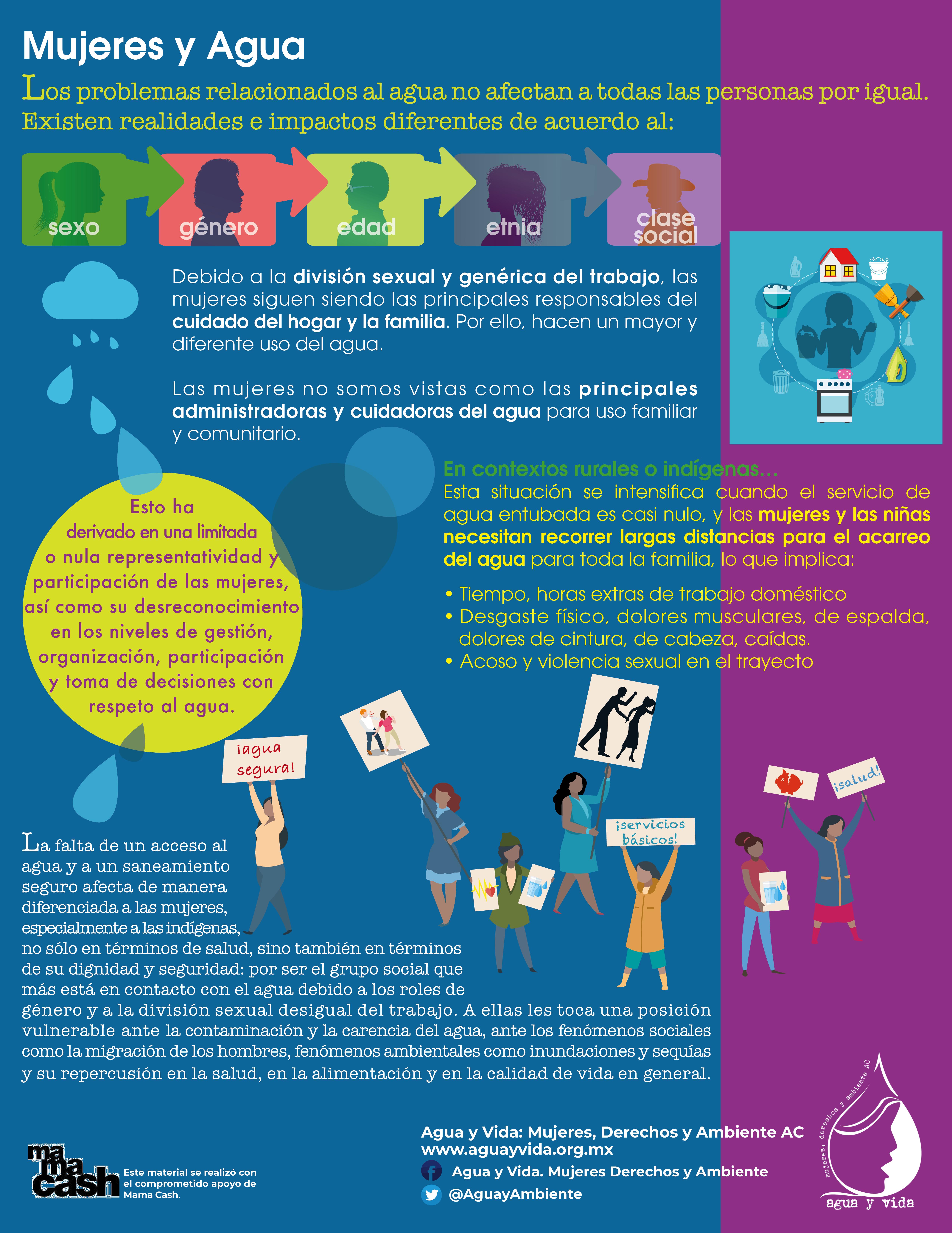 Infografía Mujeres y Agua